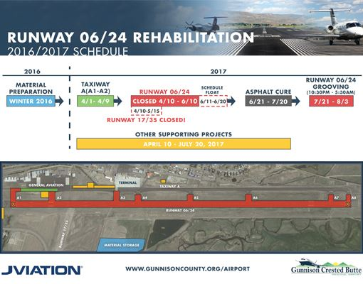 GUC Runway Rehabilitation